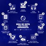 Infografia -Instrucciones de Uso